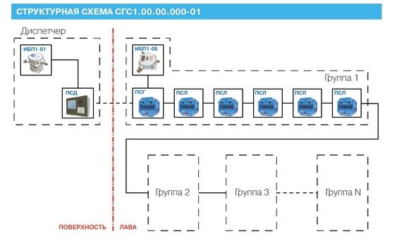 Схема громкоговорящей связи в шахте СГС1 для конвейерных линий
