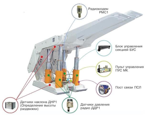 механизированная крепь управление