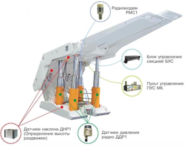 Радиомониторинг в составе управления механизированным комплексом