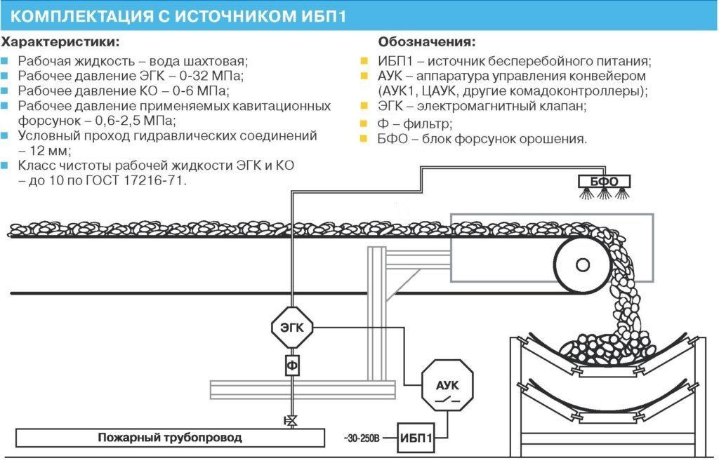 система пылеподавления для угольных шахт и рудников