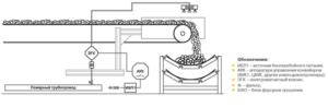 Схема системы орошения АСП