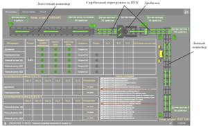 SCADA визуализация на поверхности шахты